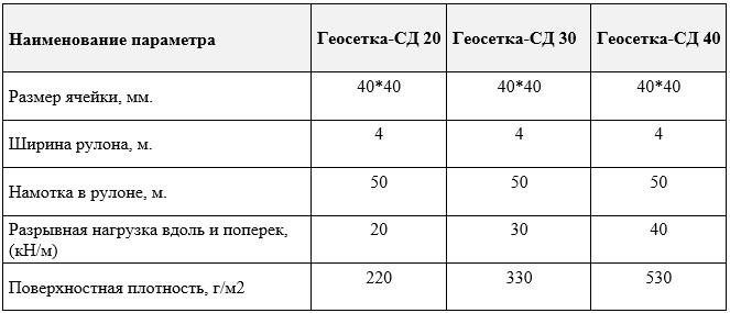 характеристики геосетки сд