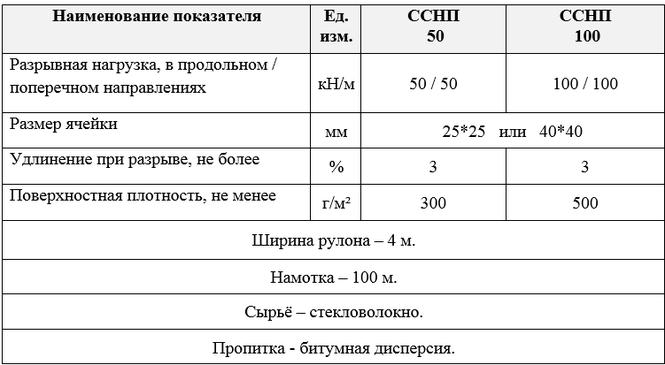 геосетка 50 50